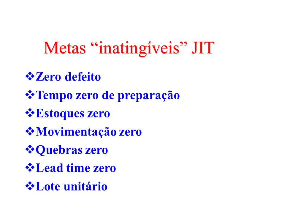 Metas inatingíveis JIT Zero defeito Tempo zero de preparação Estoques zero Movimentação zero Quebras zero Lead time zero Lote unitário