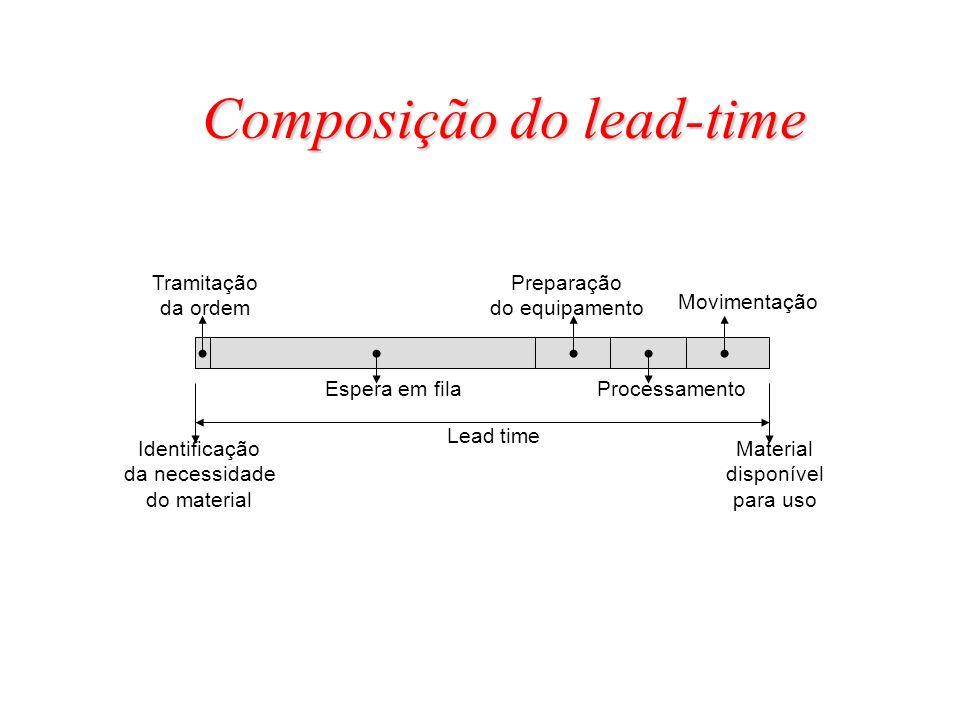 Identificação da necessidade do material Material disponível para uso Lead time Espera em fila Tramitação da ordem Preparação do equipamento Movimenta
