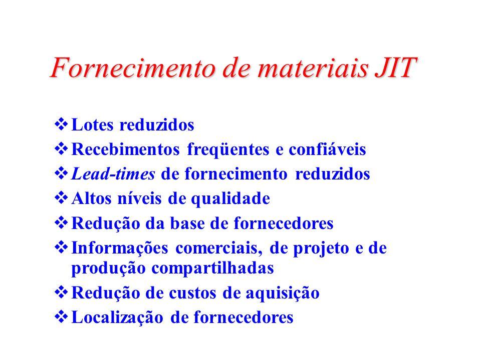 Fornecimento de materiais JIT Lotes reduzidos Recebimentos freqüentes e confiáveis Lead-times de fornecimento reduzidos Altos níveis de qualidade Redu
