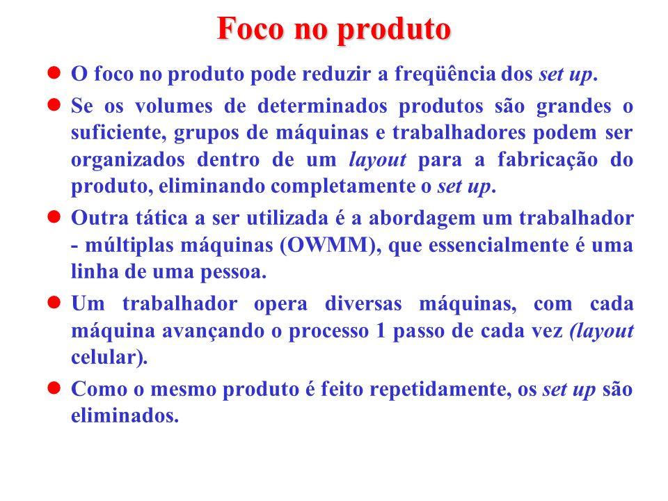 Foco no produto O foco no produto pode reduzir a freqüência dos set up. Se os volumes de determinados produtos são grandes o suficiente, grupos de máq