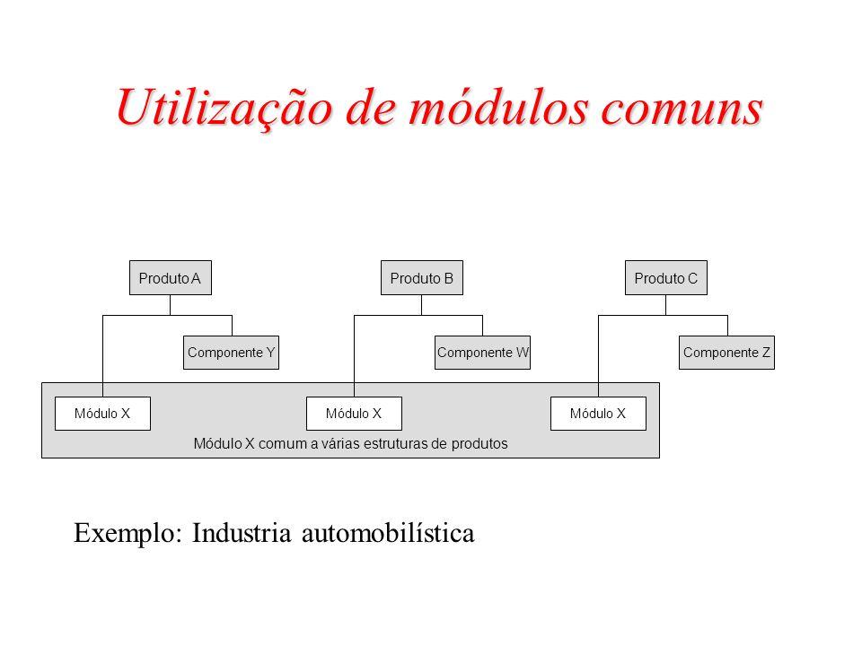 Produto A Módulo X Componente Y Produto B Módulo X Componente W Produto C Módulo X Componente Z Módulo X comum a várias estruturas de produtos Utiliza
