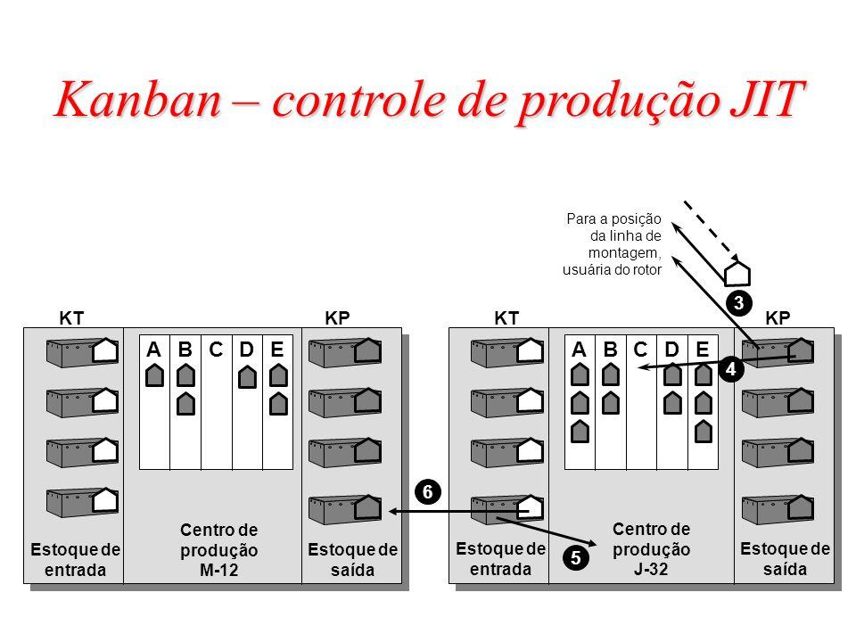 Centro de produção M-12 Centro de produção J-32 ABCDE KTKPKTKP ABCDE Estoque de entrada Estoque de saída Estoque de entrada Estoque de saída Para a po