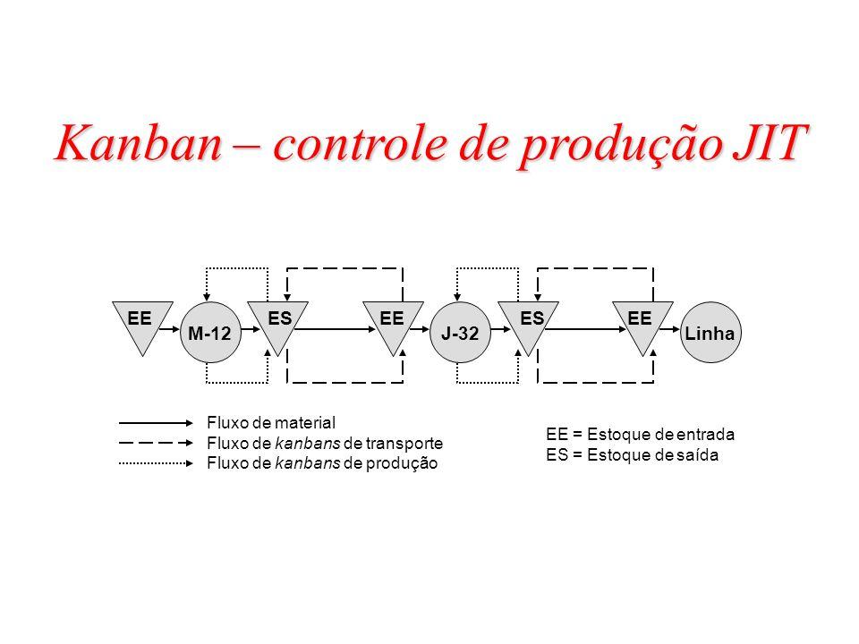 M-12J-32Linha EE = Estoque de entrada ES = Estoque de saída Fluxo de material Fluxo de kanbans de transporte Fluxo de kanbans de produção ESEEESEE Kan