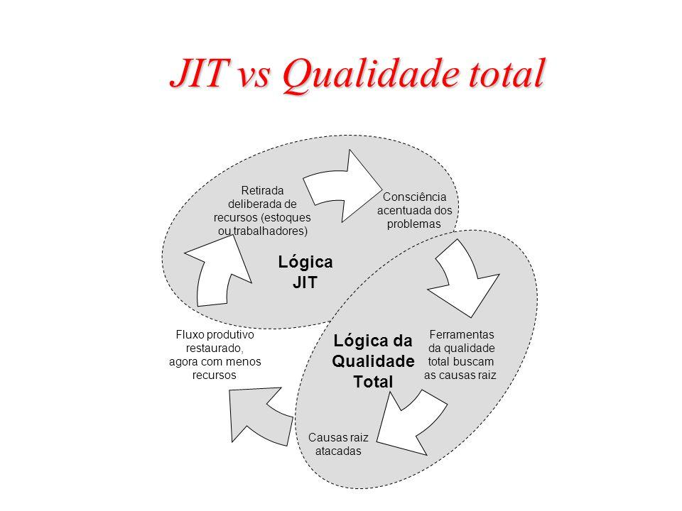 Lógica da Qualidade Total Lógica JIT JIT vs Qualidade total
