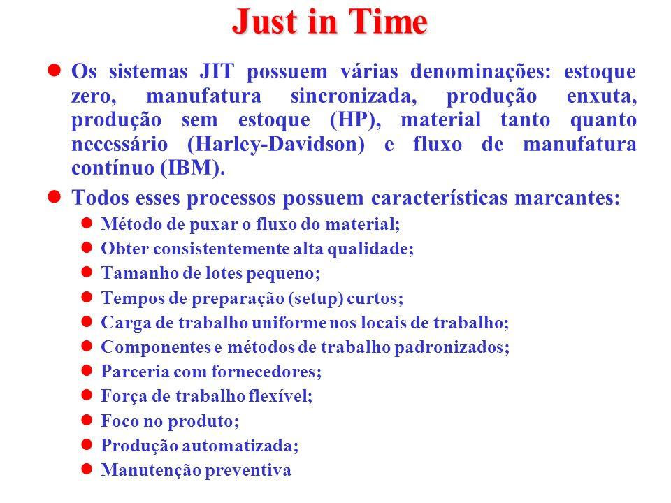 Just in Time Os sistemas JIT possuem várias denominações: estoque zero, manufatura sincronizada, produção enxuta, produção sem estoque (HP), material
