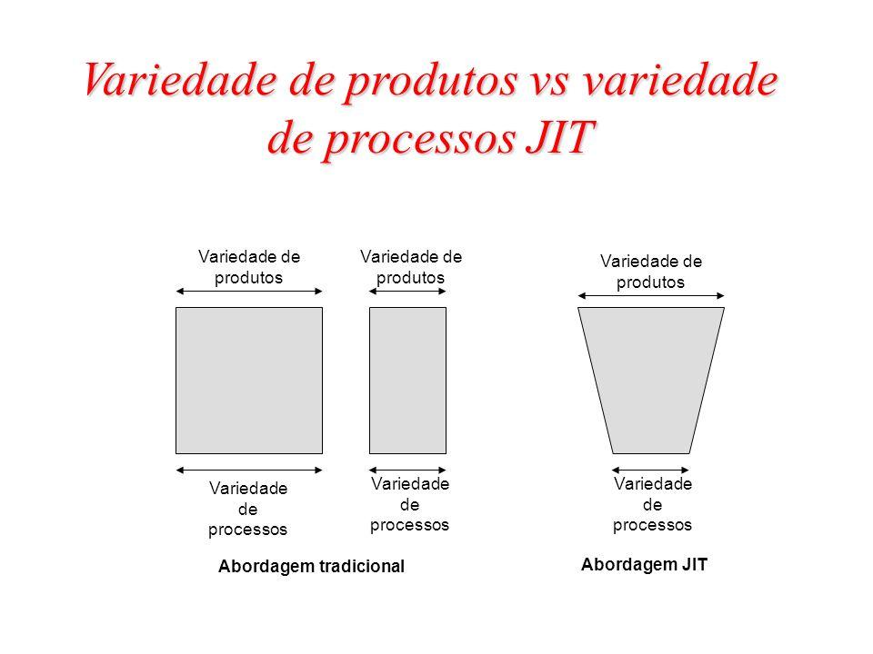 Variedade de produtos Variedade de processos Variedade de produtos Variedade de processos Variedade de produtos Abordagem tradicional Abordagem JIT Va