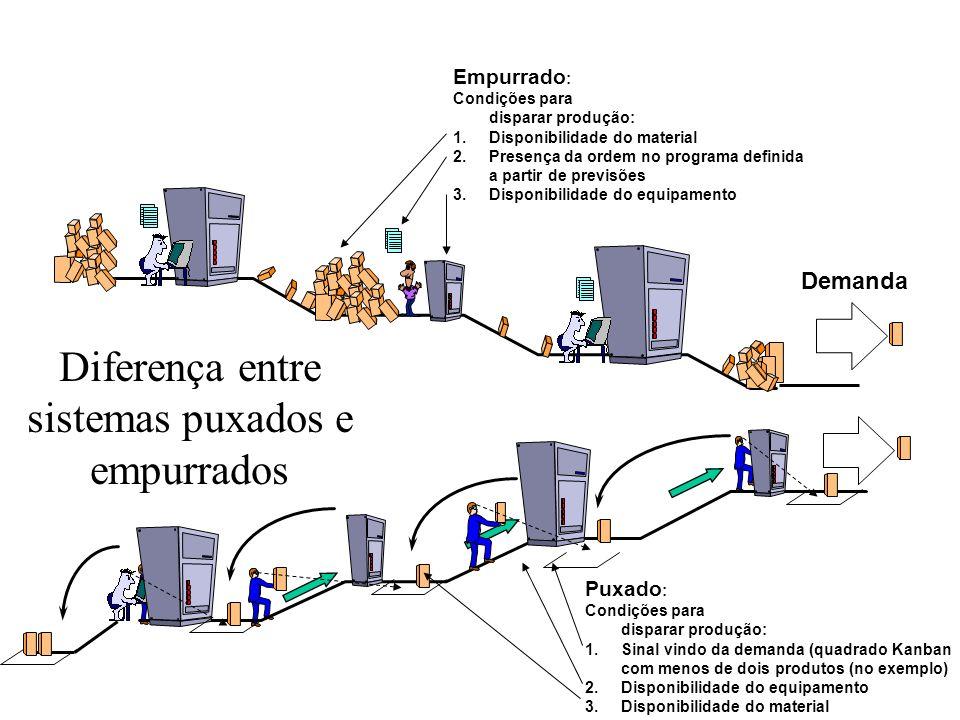 Empurrado : Condições para disparar produção: 1.Disponibilidade do material 2.Presença da ordem no programa definida a partir de previsões 3.Disponibi
