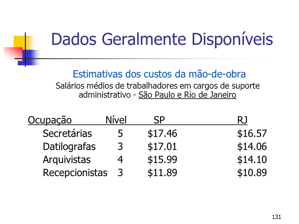 131 Dados Geralmente Disponíveis Estimativas dos custos da mão-de-obra Salários médios de trabalhadores em cargos de suporte administrativo - São Paul