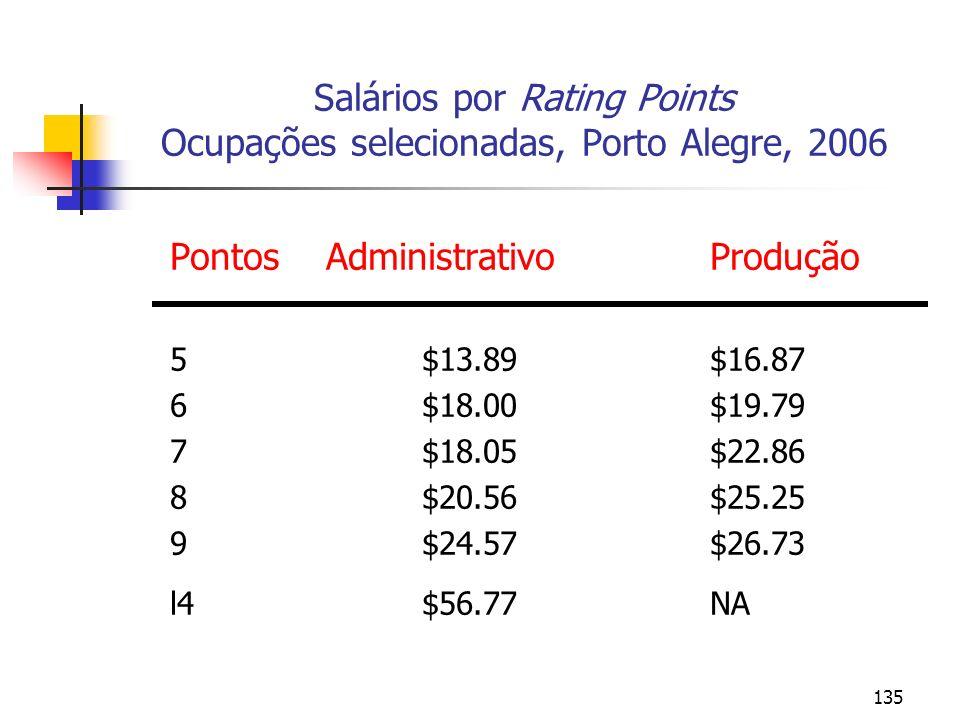 135 Salários por Rating Points Ocupações selecionadas, Porto Alegre, 2006 PontosAdministrativoProdução 5$13.89 $16.87 6$18.00 $19.79 7$18.05 $22.86 8$