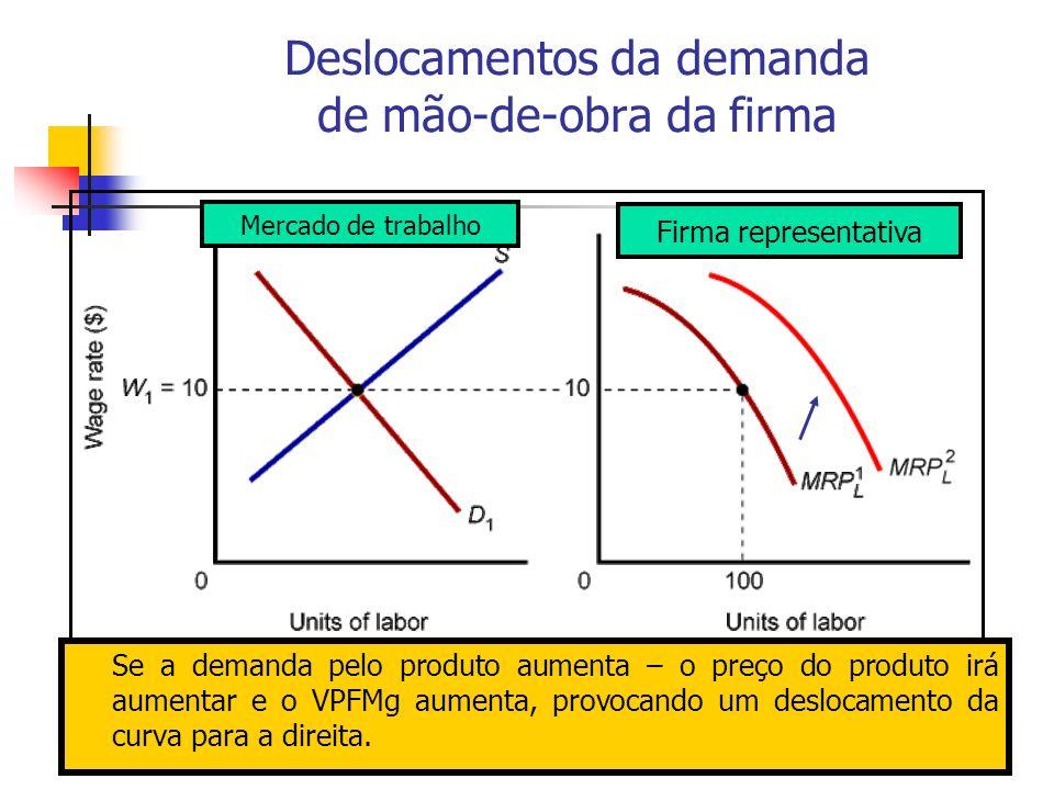 39 Deslocamentos da demanda de mão-de-obra da firma Se a demanda pelo produto aumenta – o preço do produto irá aumentar e o VPFMg aumenta, provocando