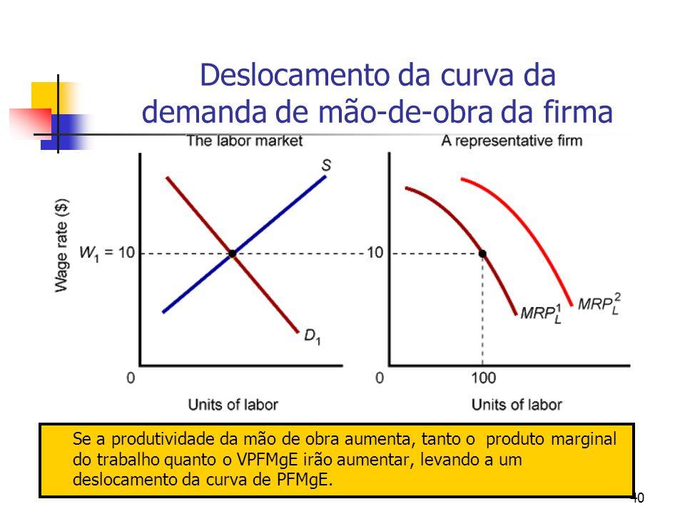 40 Deslocamento da curva da demanda de mão-de-obra da firma Se a produtividade da mão de obra aumenta, tanto o produto marginal do trabalho quanto o V