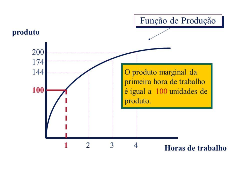 produto Horas de trabalho 1234 100 200 174 144 O produto marginal da primeira hora de trabalho é igual a 100 unidades de produto. Função de Produção
