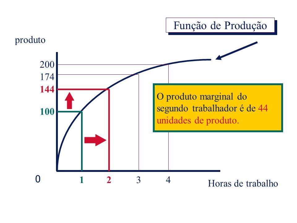 produto Horas de trabalho 1234 100 200 174 144 O produto marginal do segundo trabalhador é de 44 unidades de produto. 0 Função de Produção