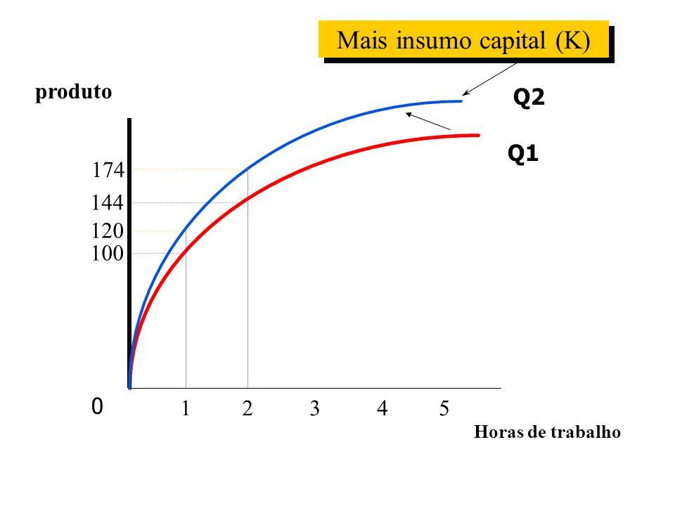 produto Horas de trabalho 12345 100 120 174 144 Mais insumo capital (K) 0 Q1 Q2