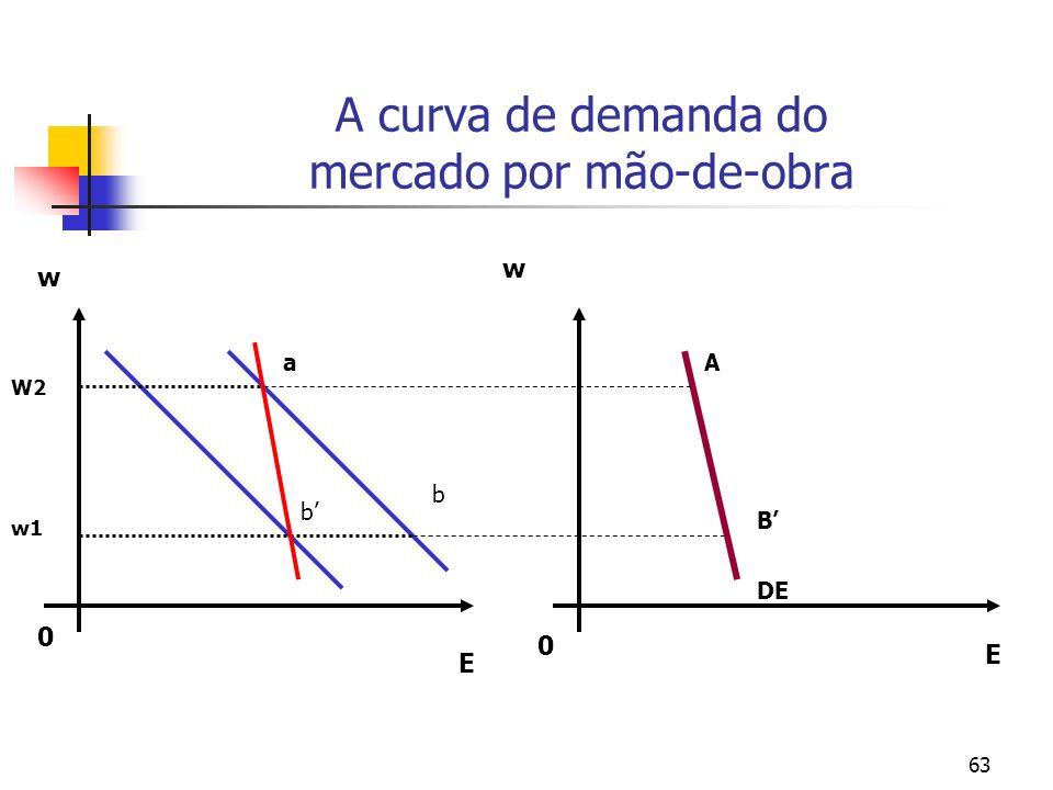 63 A curva de demanda do mercado por mão-de-obra 0 0 E E w w DE w1 W2 a b b A B