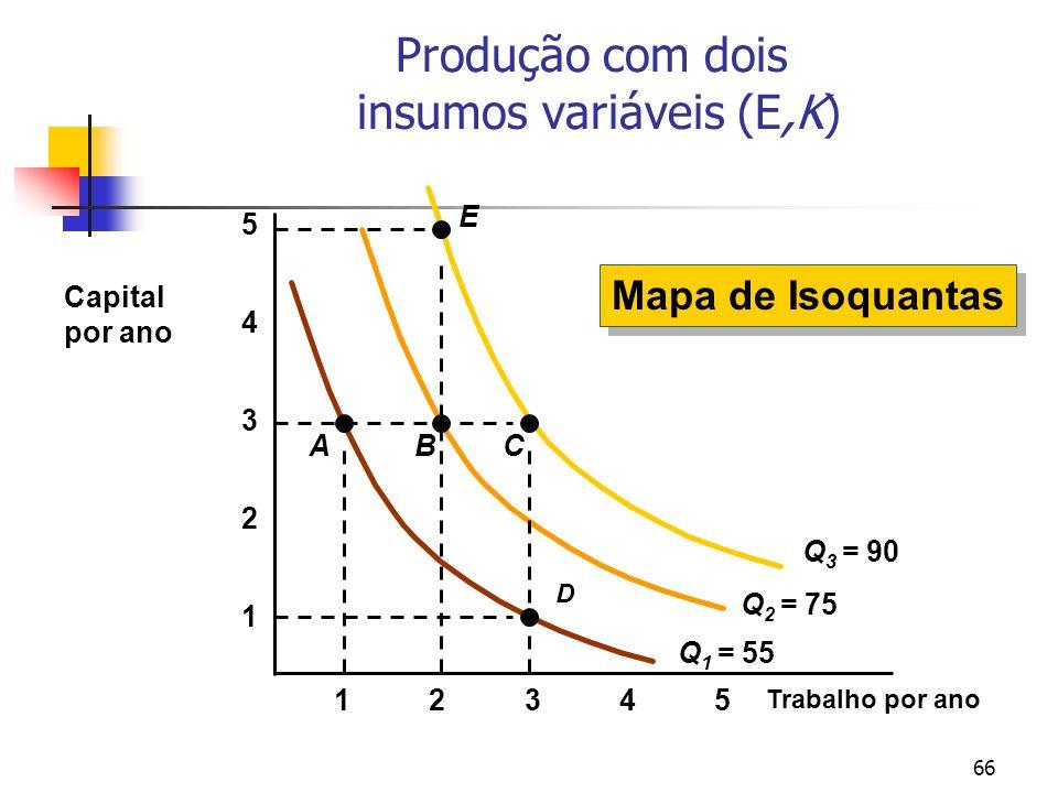 66 Produção com dois insumos variáveis (E,K) Trabalho por ano 1 2 3 4 12345 5 Q 1 = 55 A D B Q 2 = 75 Q 3 = 90 C E Capital por ano Mapa de Isoquantas