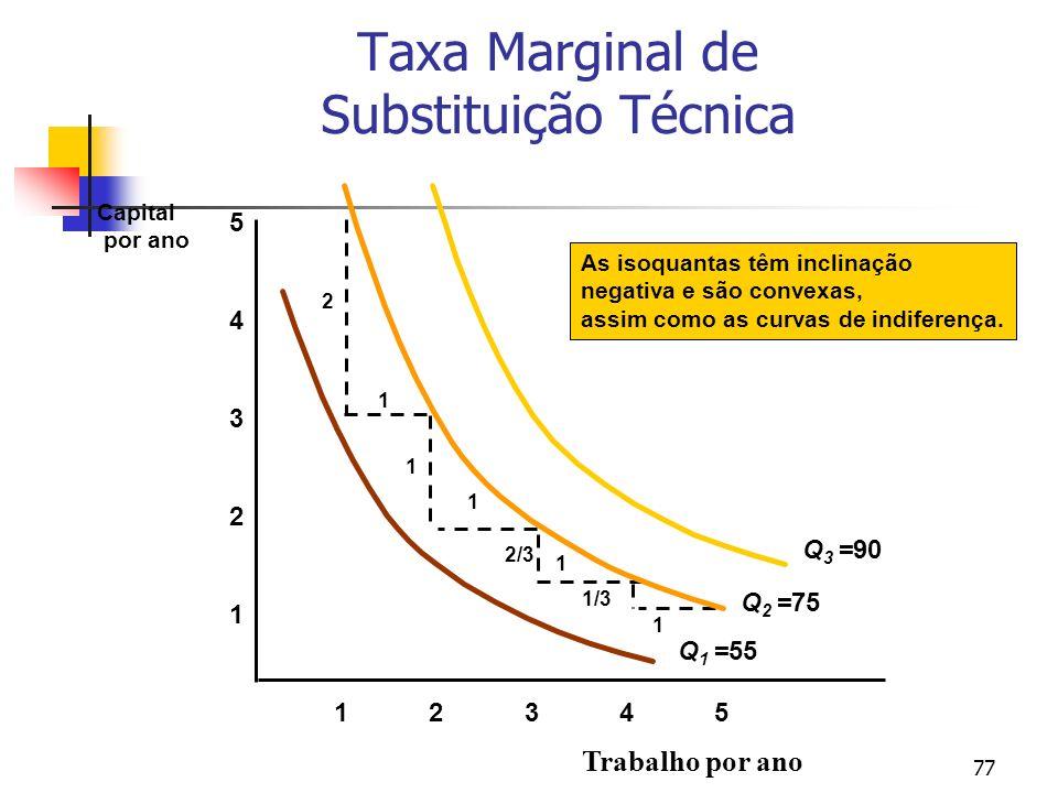77 Taxa Marginal de Substituição Técnica Trabalho por ano 1 2 3 4 12345 5 Capital por ano As isoquantas têm inclinação negativa e são convexas, assim