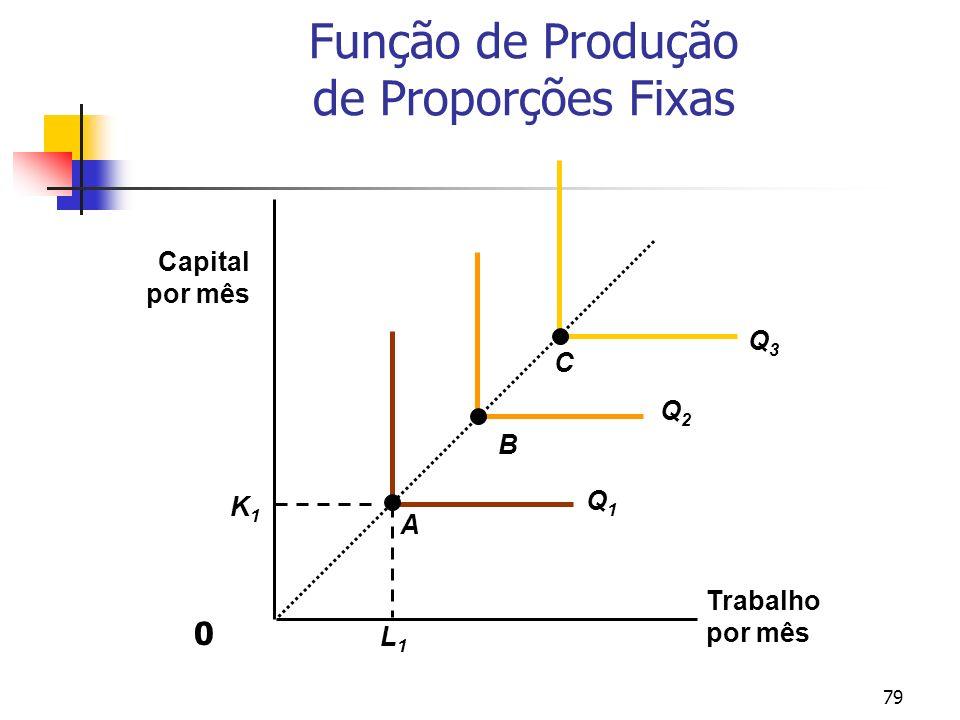 79 Função de Produção de Proporções Fixas Trabalho por mês Capital por mês L1L1 K1K1 Q1Q1 Q2Q2 Q3Q3 A B C 0