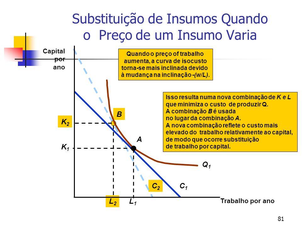 81 Substituição de Insumos Quando o Preço de um Insumo Varia C2C2 Isso resulta numa nova combinação de K e L que minimiza o custo de produzir Q. A com