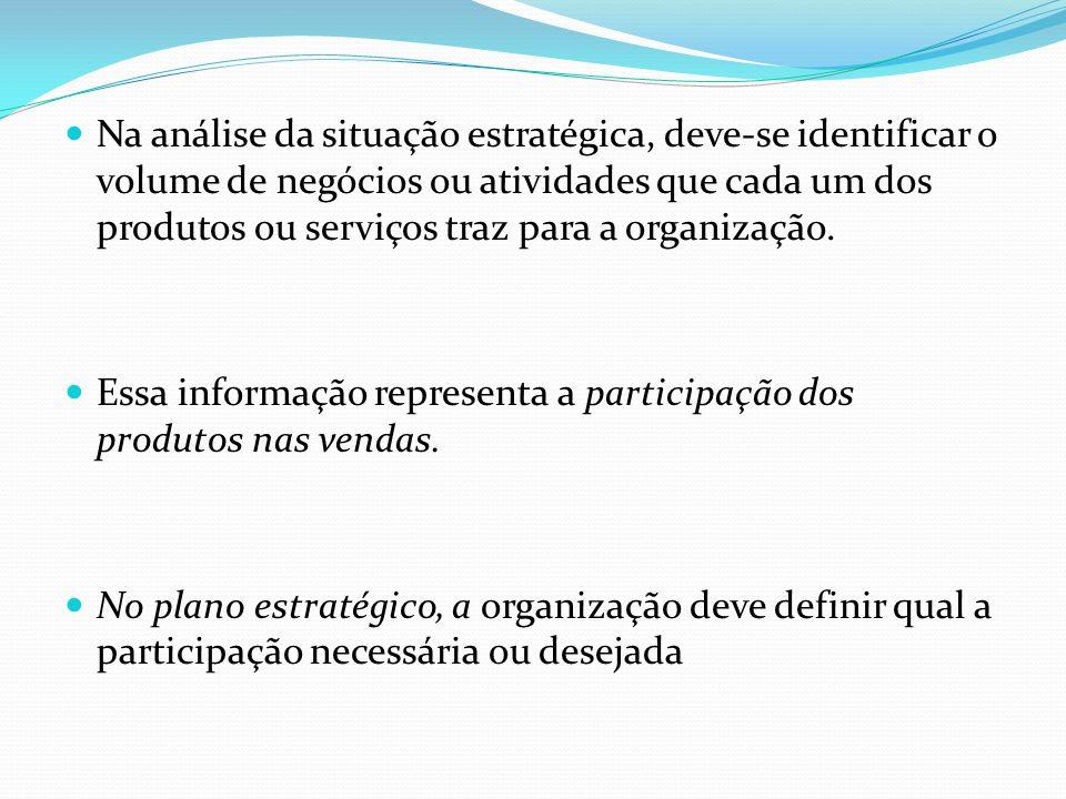Na análise da situação estratégica, deve-se identificar o volume de negócios ou atividades que cada um dos produtos ou serviços traz para a organizaçã