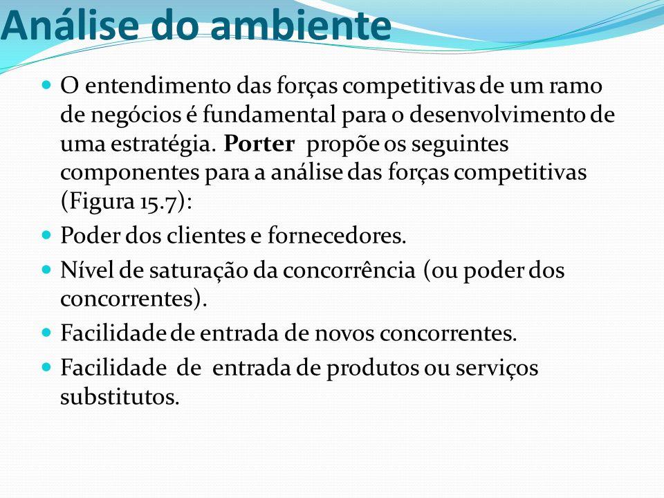 Análise do ambiente O entendimento das forças competitivas de um ramo de negócios é fundamental para o desenvolvimento de uma estratégia. Porter propõ