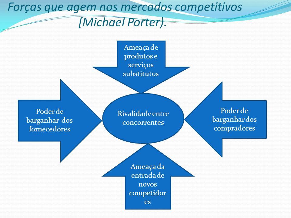 Forças que agem nos mercados competitivos [Michael Porter). Rivalidade entre concorrentes Poder de barganhar dos fornecedores Ameaça de produtos e ser