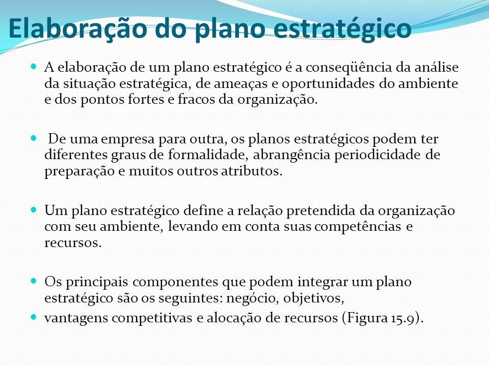 Elaboração do plano estratégico A elaboração de um plano estratégico é a conseqüência da análise da situação estratégica, de ameaças e oportunidades d