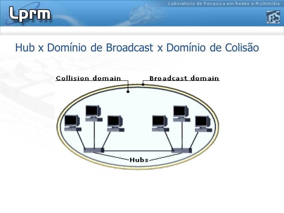Hub x Domínio de Broadcast x Domínio de Colisão