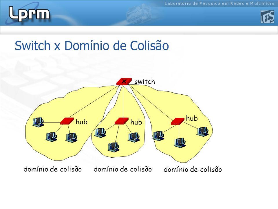 hub switch domínio de colisão Switch x Domínio de Colisão