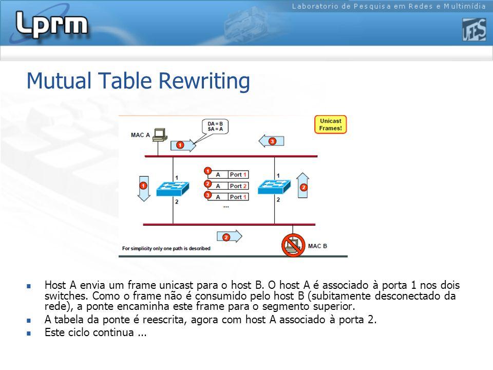 Mutual Table Rewriting Host A envia um frame unicast para o host B. O host A é associado à porta 1 nos dois switches. Como o frame não é consumido pel