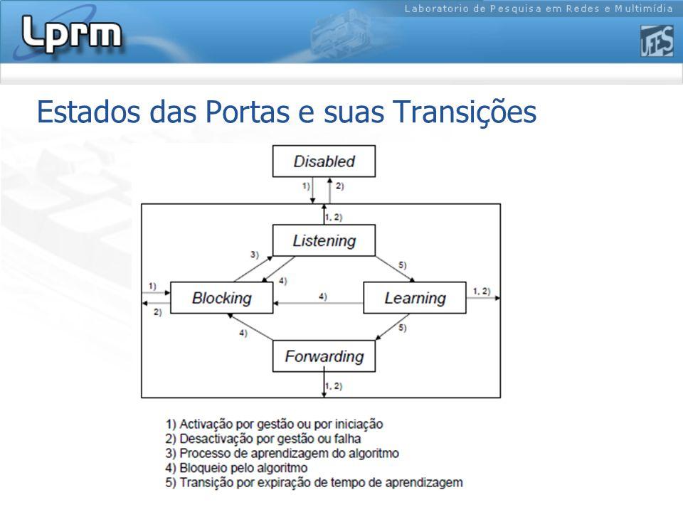 Estados das Portas e suas Transições