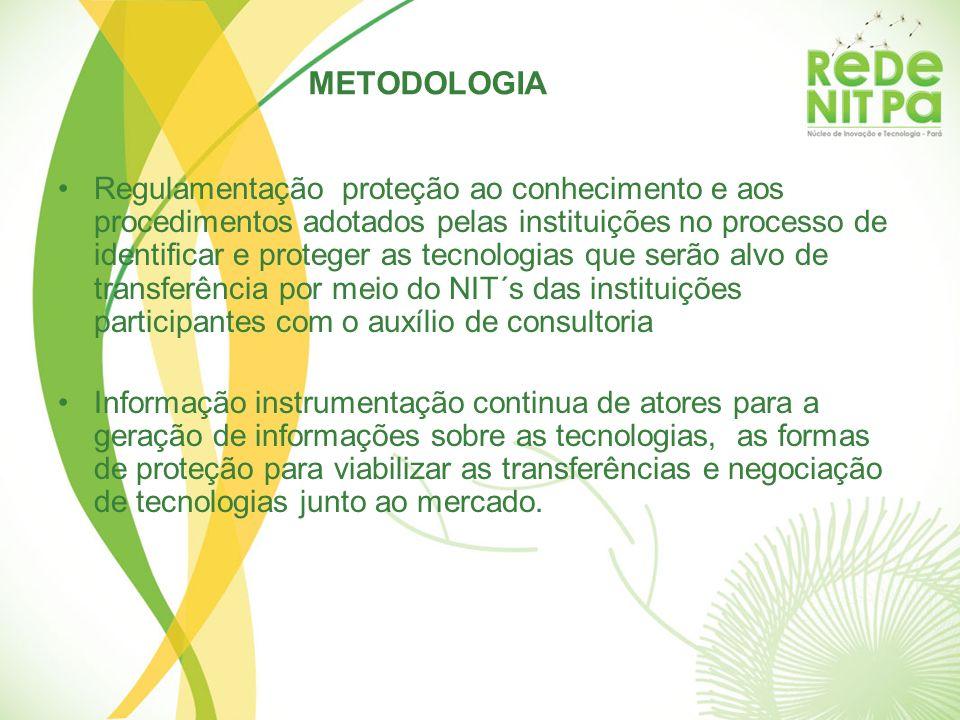 Regulamentação proteção ao conhecimento e aos procedimentos adotados pelas instituições no processo de identificar e proteger as tecnologias que serão