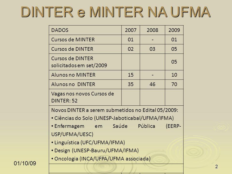 DINTER e MINTER NA UFMA 01/10/092 DADOS200720082009 Cursos de MINTER01- Cursos de DINTER020305 Cursos de DINTER solicitados em set/2009 05 Alunos no MINTER15-10 Alunos no DINTER354670 Vagas nos novos Cursos de DINTER: 52 Novos DINTER a serem submetidos no Edital 05/2009: Ciências do Solo (UNESP-Jaboticabal/UFMA/IFMA) Enfermagem em Saúde Pública (EERP- USP/UFMA/UESC) Linguística (UFC/UFMA/IFMA) Design (UNESP-Bauru/UFMA/IFMA) Oncologia (INCA/UFPA/UFMA associada) DIPLOMADOS NO MINTER--10