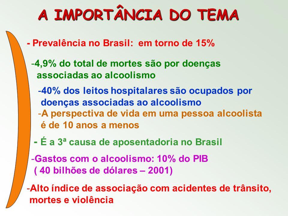 A IMPORTÂNCIA DO TEMA - Prevalência no Brasil: em torno de 15% -4,9% do total de mortes são por doenças associadas ao alcoolismo -40% dos leitos hospi