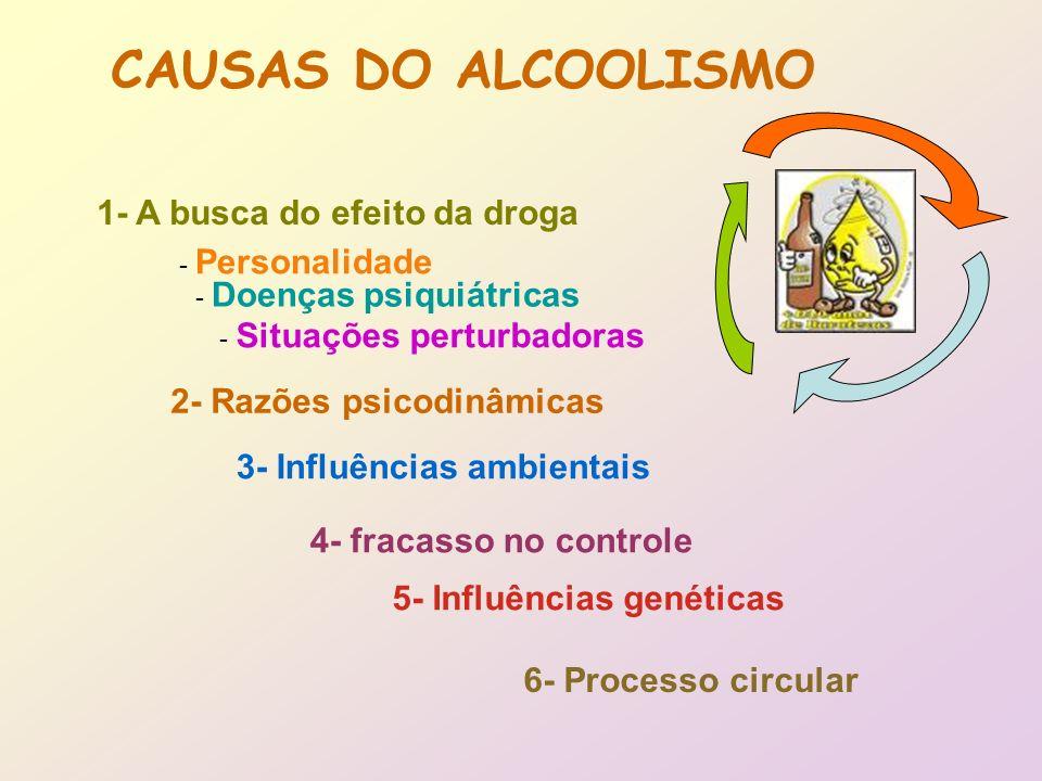 CAUSAS DO ALCOOLISMO 1- A busca do efeito da droga - Personalidade - Doenças psiquiátricas - Situações perturbadoras 2- Razões psicodinâmicas 3- Influ