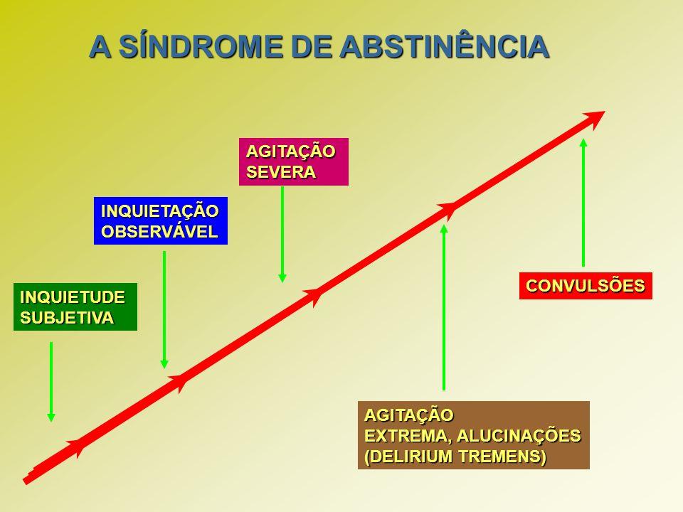 A SÍNDROME DE ABSTINÊNCIA INQUIETUDE SUBJETIVA INQUIETAÇÃOOBSERVÁVEL AGITAÇÃOSEVERA AGITAÇÃO EXTREMA, ALUCINAÇÕES (DELIRIUM TREMENS) CONVULSÕES