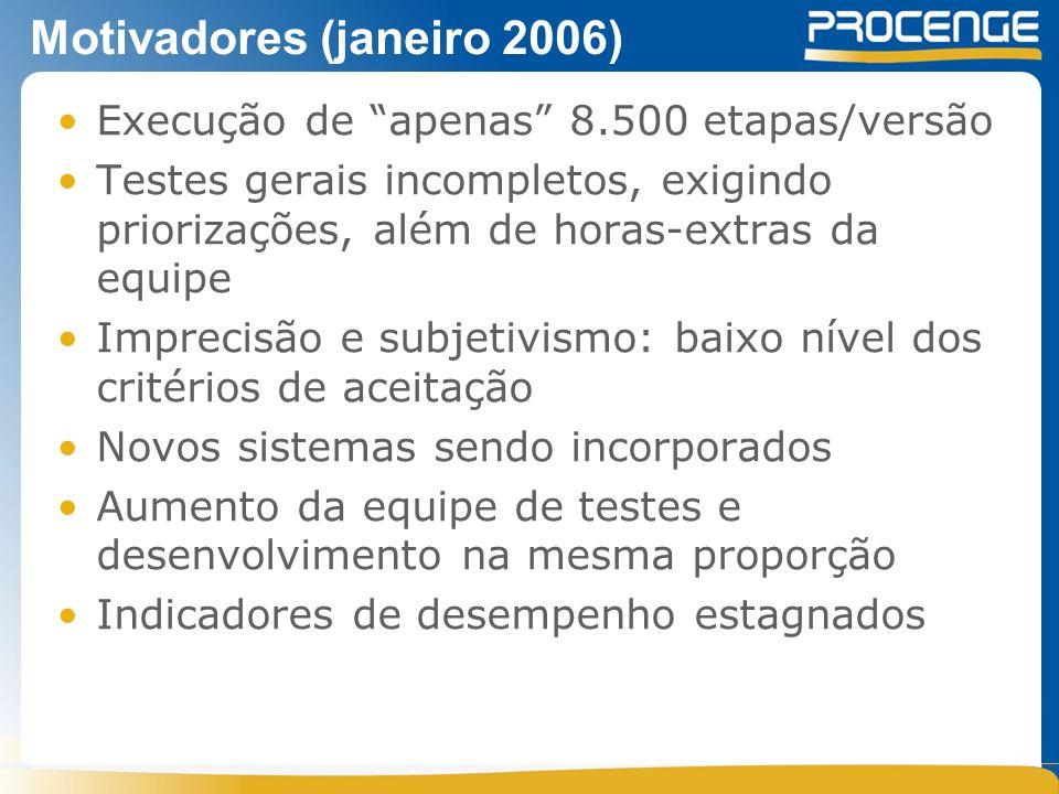 Motivadores (janeiro 2006) Execução de apenas 8.500 etapas/versão Testes gerais incompletos, exigindo priorizações, além de horas-extras da equipe Imprecisão e subjetivismo: baixo nível dos critérios de aceitação Novos sistemas sendo incorporados Aumento da equipe de testes e desenvolvimento na mesma proporção Indicadores de desempenho estagnados