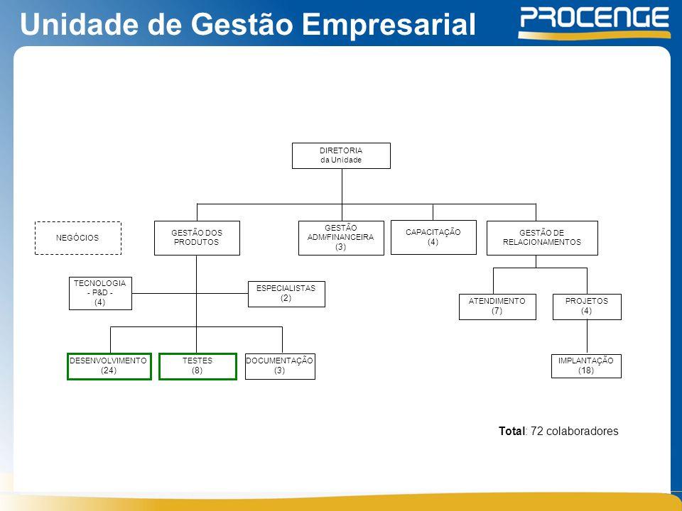 Unidade de Gestão Empresarial DIRETORIA da Unidade GESTÃO DOS PRODUTOS TECNOLOGIA - P&D - (4) DESENVOLVIMENTO (24) TESTES (8) ATENDIMENTO (7) PROJETOS (4) IMPLANTAÇÃO (18) GESTÃO ADM/FINANCEIRA (3) GESTÃO DE RELACIONAMENTOS DOCUMENTAÇÃO (3) Total: 72 colaboradores ESPECIALISTAS (2) CAPACITAÇÃO (4) NEGÓCIOS