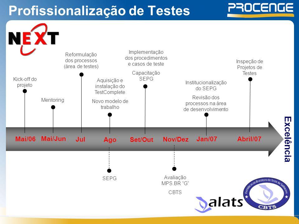Profissionalização de Testes Mai/06 Kick-off do projeto Mai/Jun Mentoring Jul Reformulação dos processos (área de testes) Ago Aquisição e instalação d