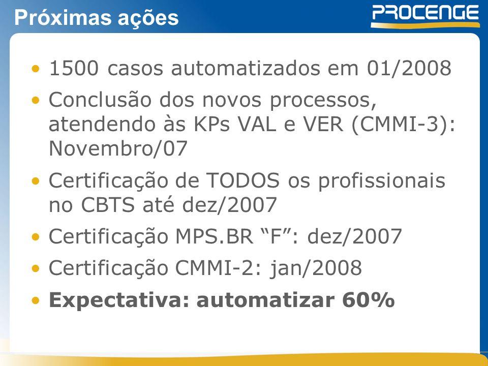Próximas ações 1500 casos automatizados em 01/2008 Conclusão dos novos processos, atendendo às KPs VAL e VER (CMMI-3): Novembro/07 Certificação de TODOS os profissionais no CBTS até dez/2007 Certificação MPS.BR F: dez/2007 Certificação CMMI-2: jan/2008 Expectativa: automatizar 60%