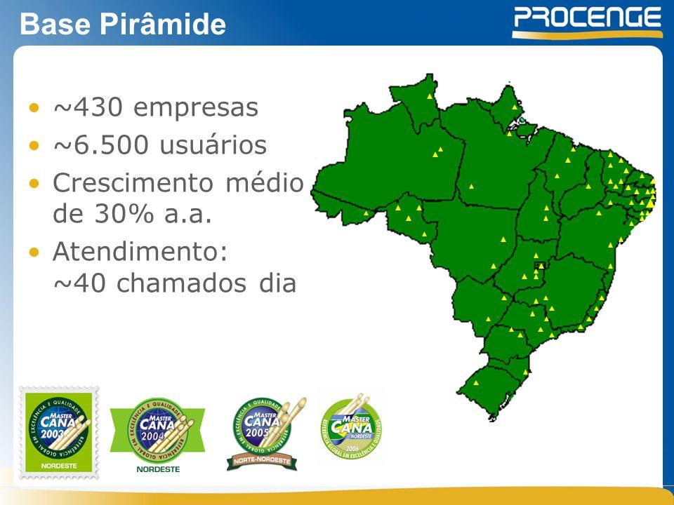 Base Pirâmide ~430 empresas ~6.500 usuários Crescimento médio de 30% a.a.