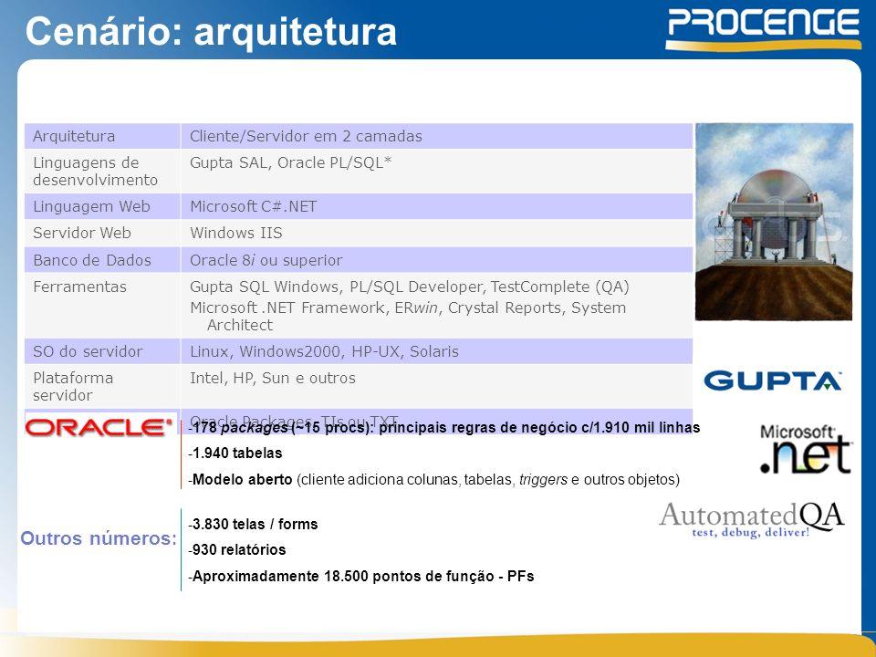 Cenário: arquitetura ArquiteturaCliente/Servidor em 2 camadas Linguagens de desenvolvimento Gupta SAL, Oracle PL/SQL* Linguagem WebMicrosoft C#.NET Servidor WebWindows IIS Banco de DadosOracle 8i ou superior FerramentasGupta SQL Windows, PL/SQL Developer, TestComplete (QA) Microsoft.NET Framework, ERwin, Crystal Reports, System Architect SO do servidorLinux, Windows2000, HP-UX, Solaris Plataforma servidor Intel, HP, Sun e outros IntegraçõesOracle Packages, TIs ou TXT Outros números : -178 packages (~15 procs): principais regras de negócio c/1.910 mil linhas -1.940 tabelas -Modelo aberto (cliente adiciona colunas, tabelas, triggers e outros objetos) -3.830 telas / forms -930 relatórios -Aproximadamente 18.500 pontos de função - PFs