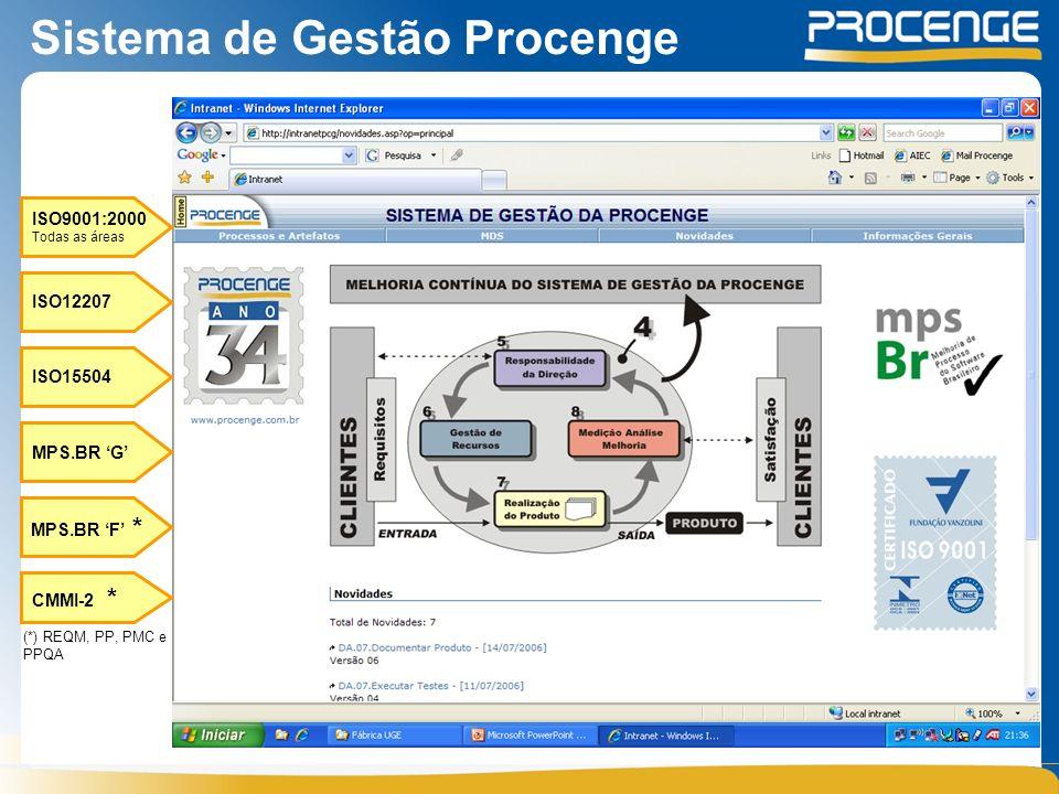 Sistema de Gestão Procenge ISO9001:2000 Todas as áreas ISO12207 ISO15504 MPS.BR G (*) REQM, PP, PMC e PPQA CMMI-2 * MPS.BR F *