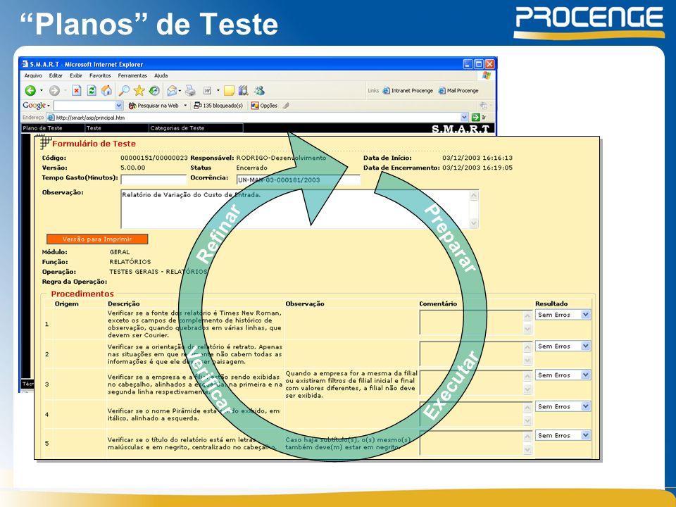 Planos de Teste Executar Verificar Refinar Preparar