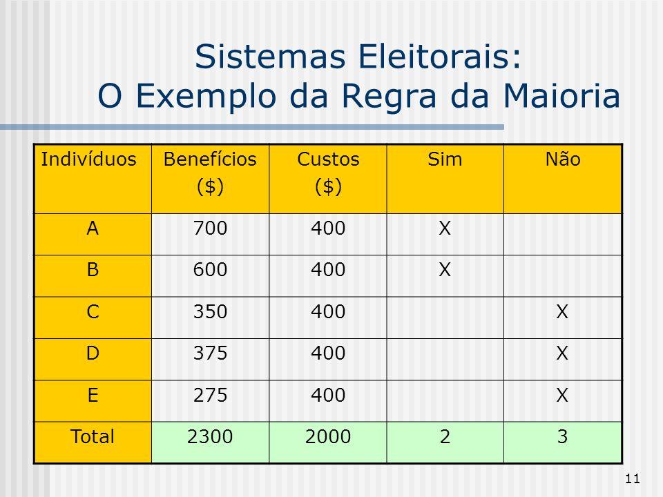 11 Sistemas Eleitorais: O Exemplo da Regra da Maioria IndivíduosBenefícios ($) Custos ($) SimNão A700400X B600400X C350400X D375400X E275400X Total2300200023