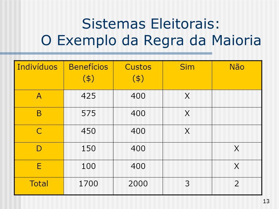 13 Sistemas Eleitorais: O Exemplo da Regra da Maioria IndivíduosBenefícios ($) Custos ($) SimNão A425400X B575400X C450400X D150400X E100400X Total1700200032