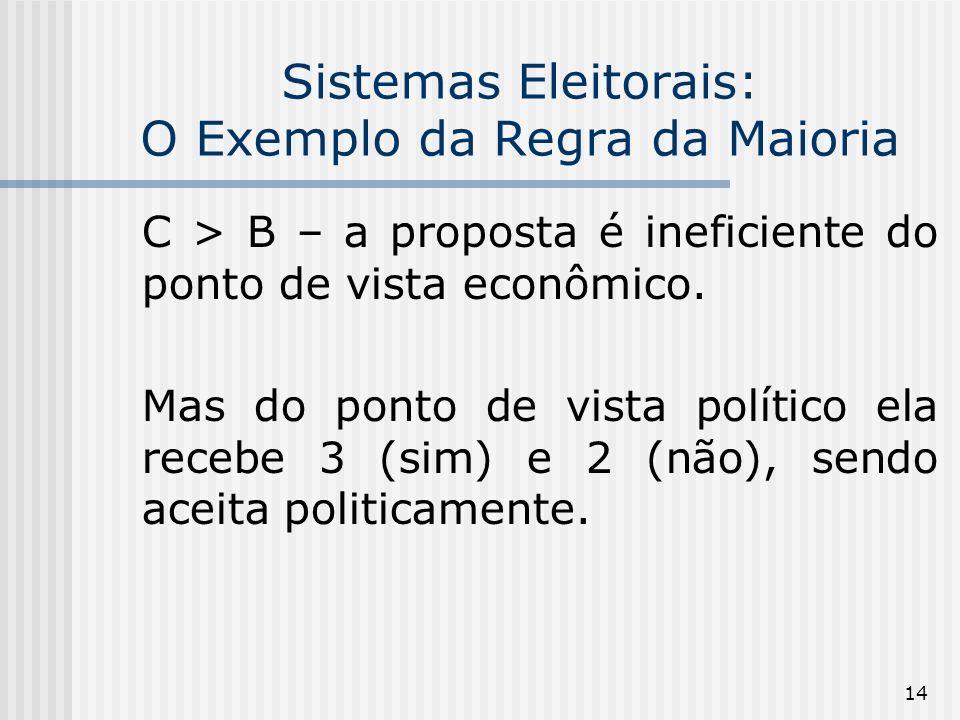 14 Sistemas Eleitorais: O Exemplo da Regra da Maioria C > B – a proposta é ineficiente do ponto de vista econômico.