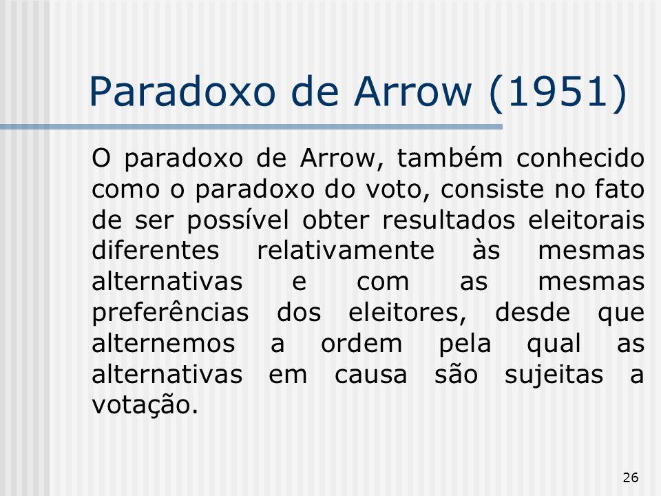 26 Paradoxo de Arrow (1951) O paradoxo de Arrow, também conhecido como o paradoxo do voto, consiste no fato de ser possível obter resultados eleitorais diferentes relativamente às mesmas alternativas e com as mesmas preferências dos eleitores, desde que alternemos a ordem pela qual as alternativas em causa são sujeitas a votação.