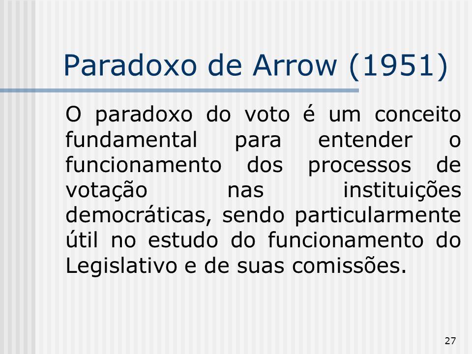 27 Paradoxo de Arrow (1951) O paradoxo do voto é um conceito fundamental para entender o funcionamento dos processos de votação nas instituições democráticas, sendo particularmente útil no estudo do funcionamento do Legislativo e de suas comissões.
