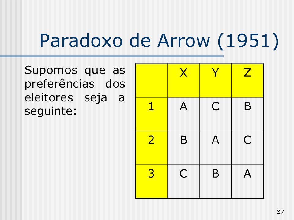 37 Paradoxo de Arrow (1951) Supomos que as preferências dos eleitores seja a seguinte: XYZ 1ACB 2BAC 3CBA